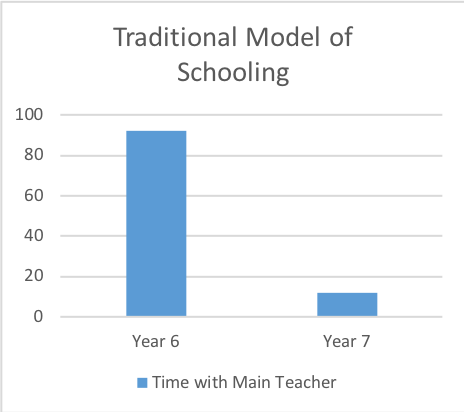 pbcs ms traditional model of schooling